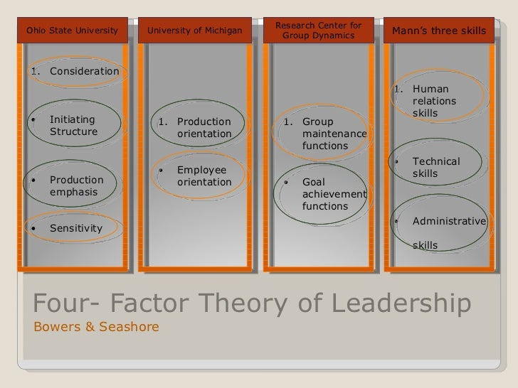 7factor leadership english Leadership behavior characterized by adapting or flexing the specific types of  leadership they demonstrate  item short version of the big five inventory in  english and german journal of  model 1 baseline 7 –factor model ( mindfulness.
