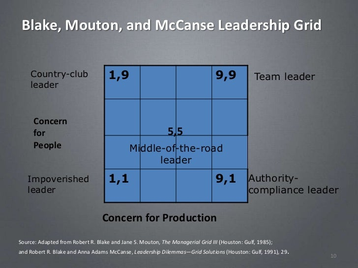 The Managerial ~ Leadership Grid ~ What type of manager/leader are you?