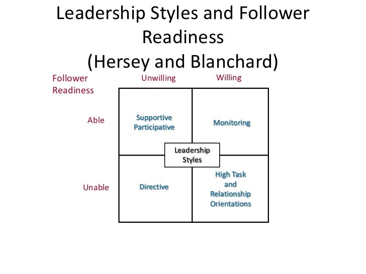 essay leadership transformational