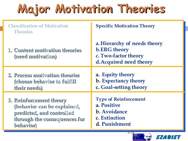 motivation theories 2 essay Motivation and employee engagement essay the first suggestion they make is the integration of a subset of theories to come up with a mega-motivation theory that.