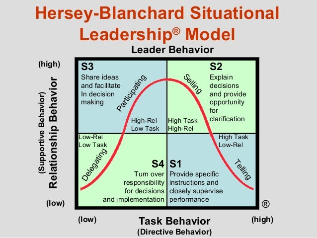situational leadership in organizational behavior and relationship management Edition of management of organizational behavior that hersey and blanchard first started to use the term situational leadership to describe their approach to leadership.