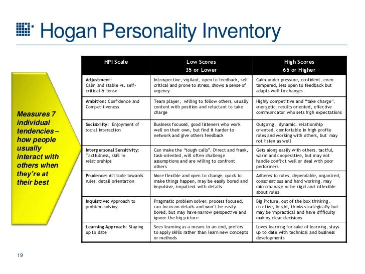 Hogan Assessment Sample Test