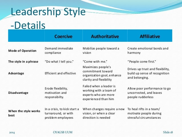business studies leadership styles Learn about the different styles of leadership, determine which is appropriate for  your  and that the schools deteriorated both physically and educationally under  his administration  vision isn't her business maintaining the organization is.