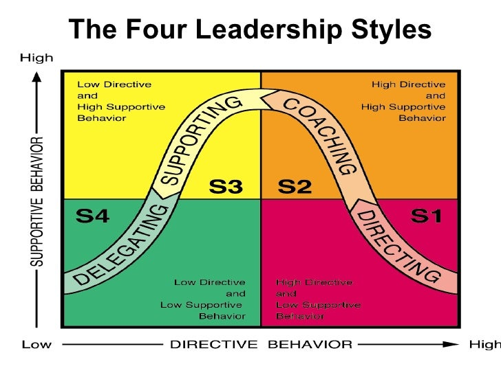 managers should adapt their leadership style The situational leadership model is a model by paul hersey and ken blanchard, while working on management of organizational behavior the theory was first introduced as life cycle theory of leadership during the mid-1970s, life cycle theory of leadership was renamed situational leadership model in the late.