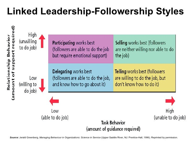 leadership vs follower ship More illuminating is to consider the relationship between followership and leadership as two points on a continuum, anchored on one end by passive followership.