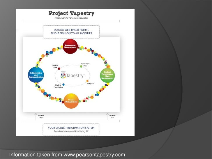 Project Tapestry Overview