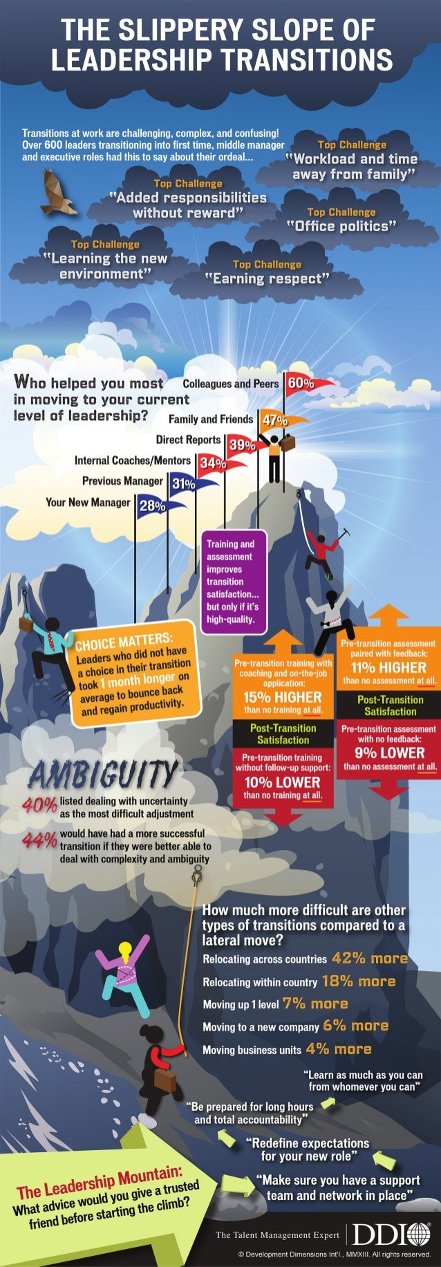 The Slippery Slope of Leadership Transitions