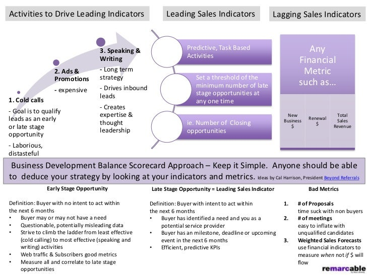 Activities to Drive Leading Indicators                         Leading Sales Indicators                 Lagging Sales Indi...