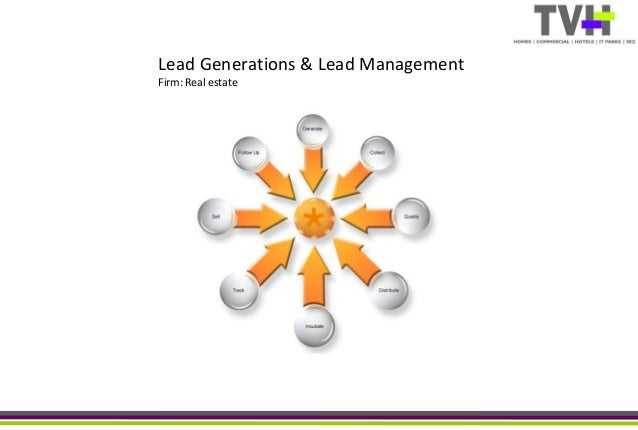 Lead Generations & Lead Management Firm: Real estate
