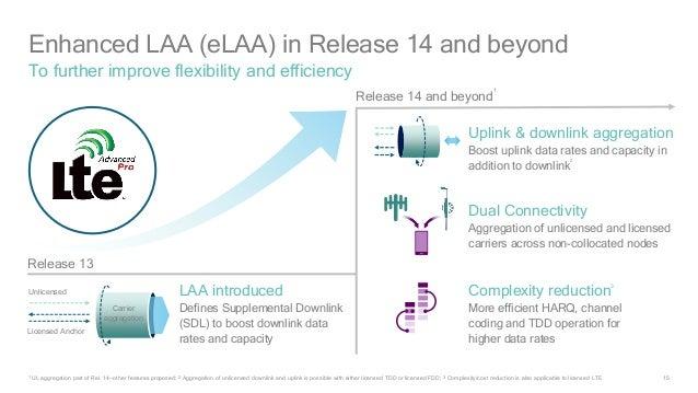 LTE - LTE-U – LAA - eLAA... Новая ступень в эволюции мобильной связи | LTE-unlicensed |  Enhanced Licensed Assisted Access | Licensed Assisted Access | технология | нисходящий поток соединения | восходящий поток соединения | лицензированный спектр | нелицензированный спектр | агрегация частот | скорость передачи данных | Wi-Fi | частотный диапазон | соединение | стандарт технологии | поколение мобильной связи | MPTCP | протокол управления передачей данных | тестирование | LTE Unlicensed | 4G | 5G | 3GPP