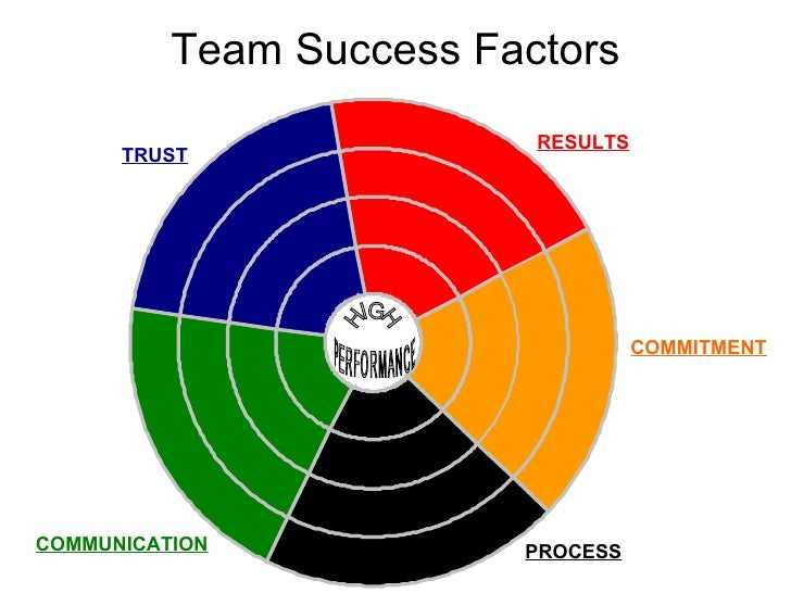 benefits of informal communication on team performance Ii team communication profiles and if so, c) investigate whether team communication profiles related to task performance multi-level modeling and repeated measures analysis of variance.