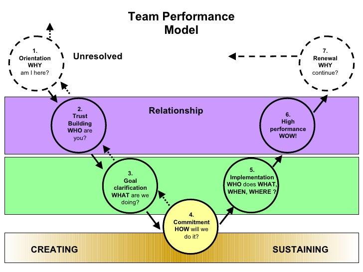 Building High Peroformance Teams