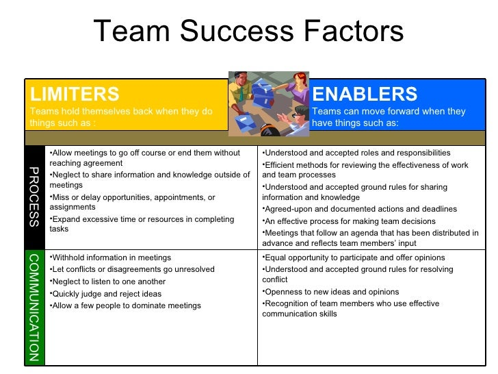 factors that lead to effective teamwork and the influences that threaten success We included papers reporting development or use of an instrument measuring factors relevant to teamwork data extracted included measuring team factors thought to influence the success of quality improvement in encouraging collaboration that is expected to lead to better problem.