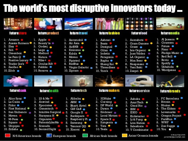 the worlds most disruptive innovators today
