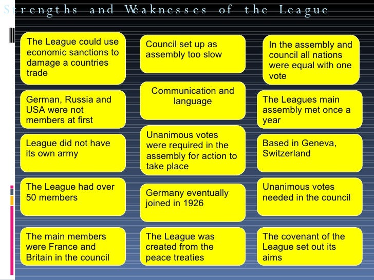 league nations strengths and weaknesses Study what were the strengths and weaknesses of the league of nations flashcards from lee ellis's oakbank class online, or in brainscape's iphone or android app learn faster with spaced repetition.