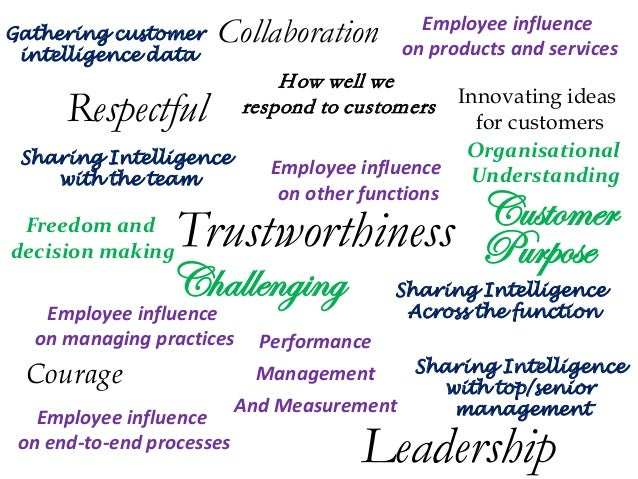Gathering customer intelligence data  Collaboration  Employee influence on products and services  H ow well we respond to ...