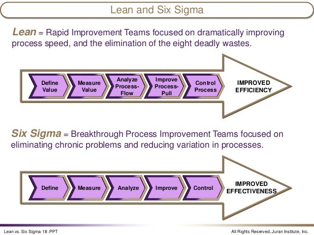 overview of lean six sigma ppt download