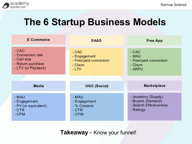 types of business models In part 3 of the enterprise architecture for business model innovation series, an enterprise operating model will be selected based on the business model design described in part 2, using design thinking to design business models identifying an operating model an operating model is the first layer.