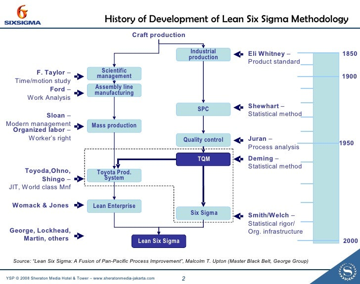 how might a structured process such as six sigma methodology be useful here There are many devices and techniques in the six sigma cards are a useful alternative you might want to consider such as machine, process.