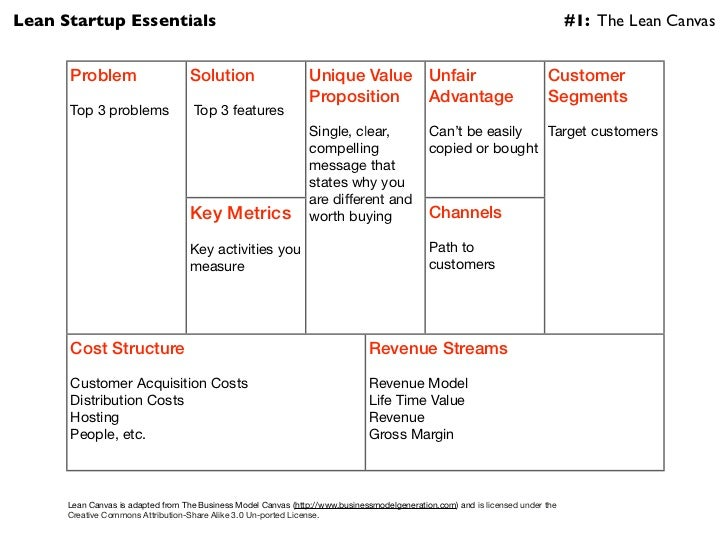 Hive ventures startup essentials the lean canvas business model take the lean canvas business model here a accmission Choice Image