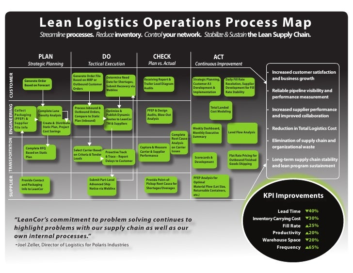 Lean Logistics Operations Process Map