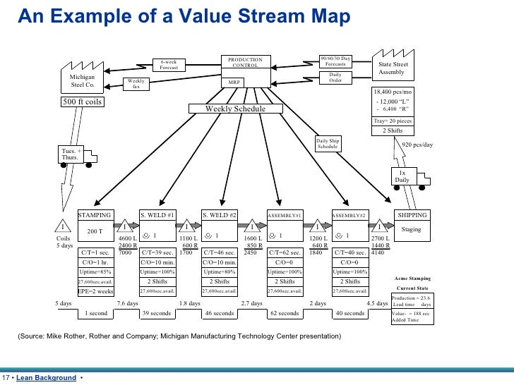Hr Value Stream Mapping Processes Pictures To Pin On