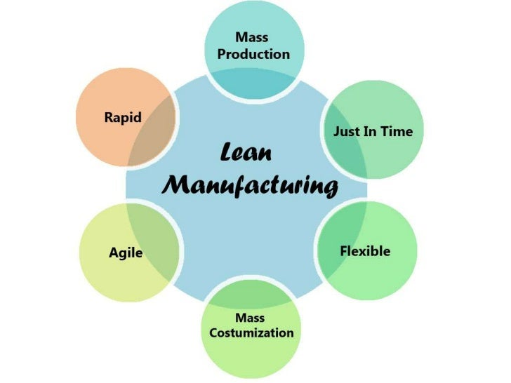 Lean Manufacturing Powerpoint Presentation S le together with Free Marketing Plan Template likewise Challenges Women Face Business moreover 5901483k35994e8f together with Ends. on food technology training