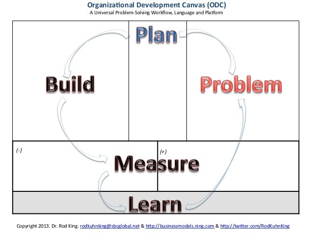 The Lean Organizational Development Canvas: How to Eliminate the Trade-off Between the BUSINESS MODEL CANVAS and the LEAN CANVAS
