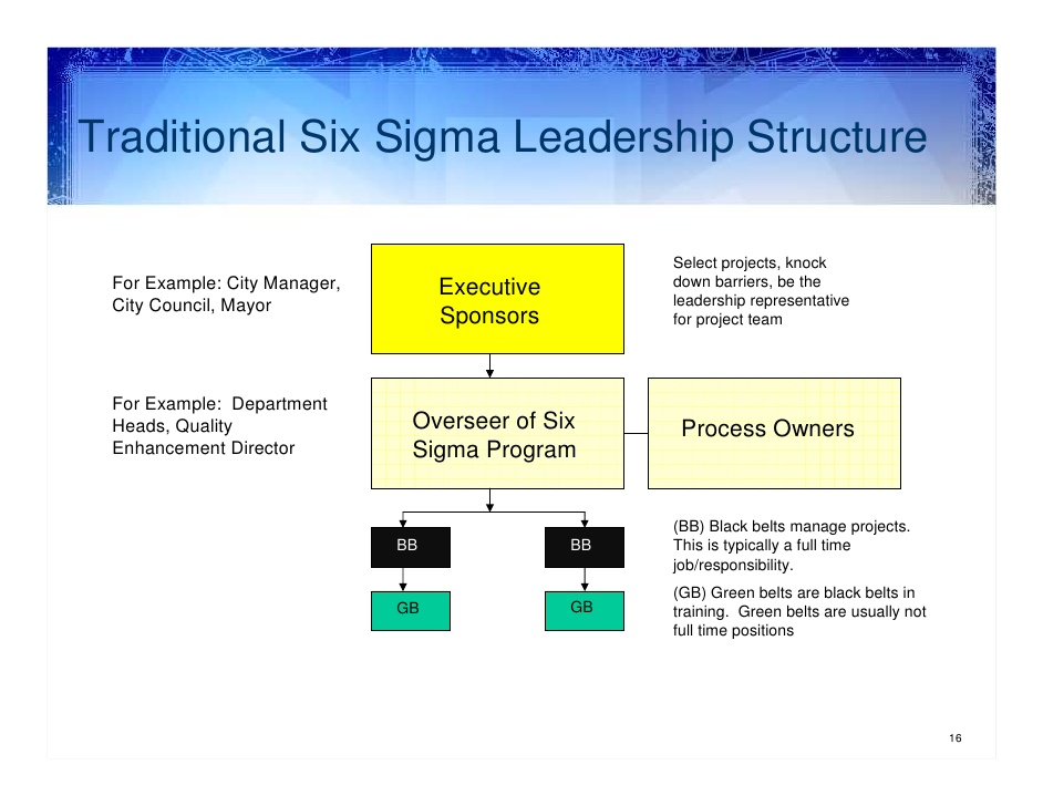 quality 6 sigma example