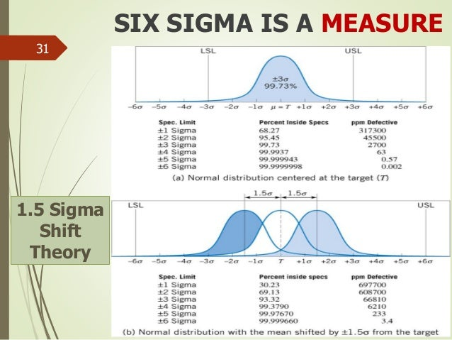 File six sigma together with Top 10 Tips Scrum Masters moreover Devops And Sdn Reducing Variation In The  work moreover Process Documentation in addition Process Improvement Stop Bad Processes Killing Business 01847982. on lean six sigma methodology