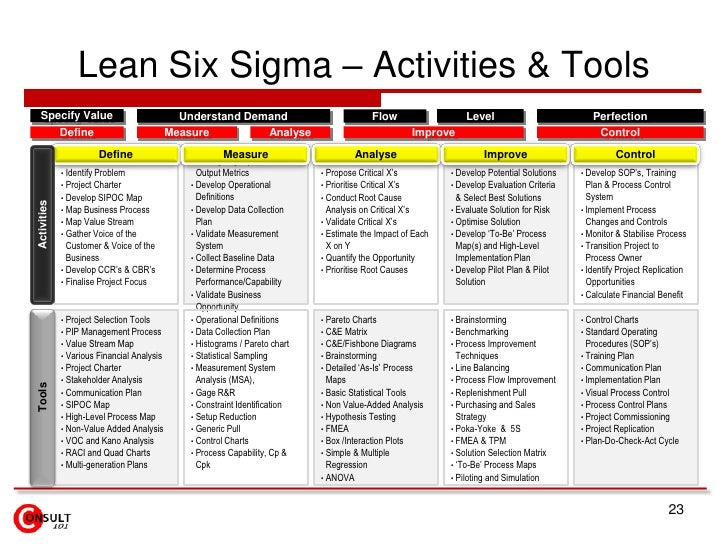 Lean Six Sigma Projects Strategy Linkage