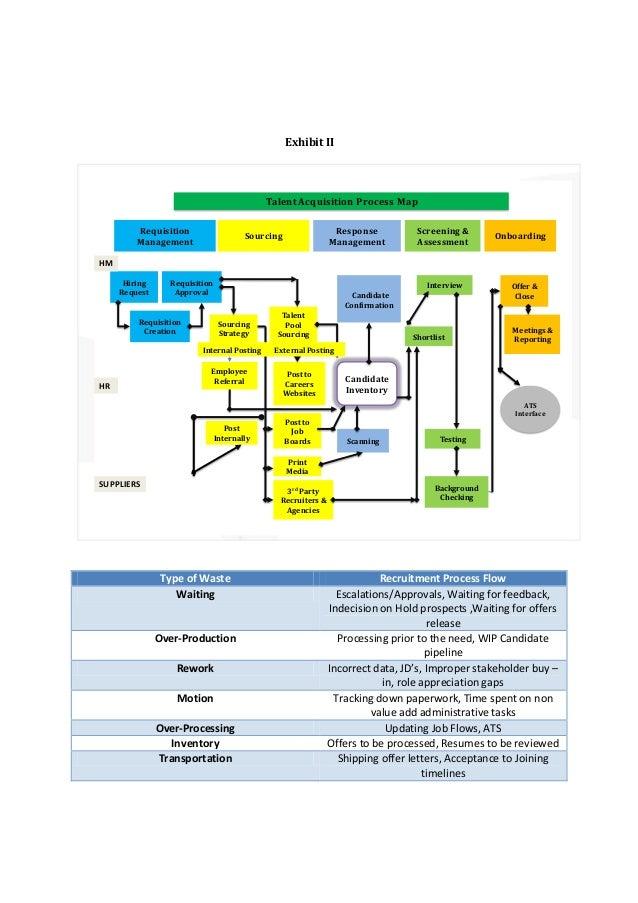 Business Acquisition Process Acquisition Process Map