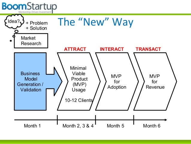 the lean startup model summary What the business-savvy startups turn to now are lean business model  there  are two types of canvases and the executive summary is used for either your.