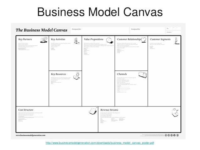 how to create a startup business model