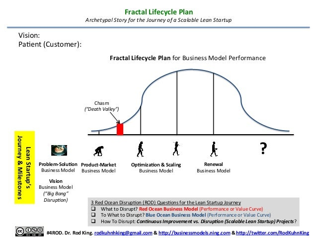 Fractal  Lifecycle  Plan    Archetypal  Story  for  the  Journey  of  a  Scalable  Lean  Startup ...