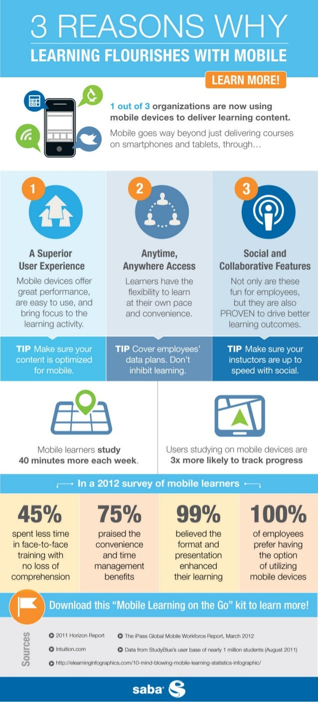 LEARN MORE!   One out of tlircc organizations are now using mobile devices to deliver learning content.   Mobile goes way ...
