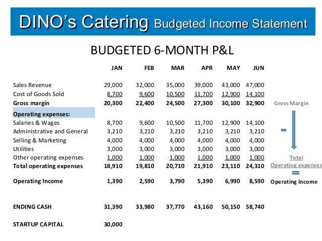 Learn Finance Income Statement
