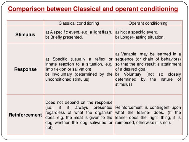 distinguish between operant conditioning Distinguish between the procedures of trace conditioning and long delay conditioning, and discuss the results usually obtained with these two procedures.