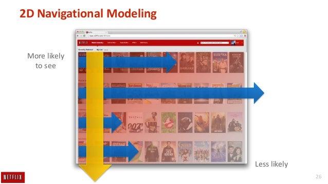 2D Navigational Modeling