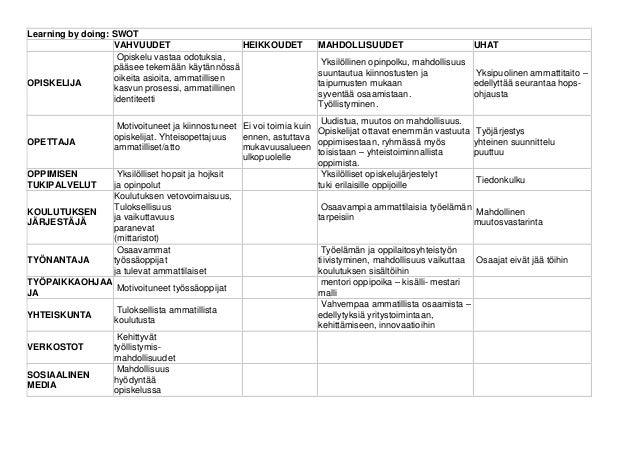 Learning by doing: SWOT                   VAHVUUDET                     HEIKKOUDET         MAHDOLLISUUDET                 ...
