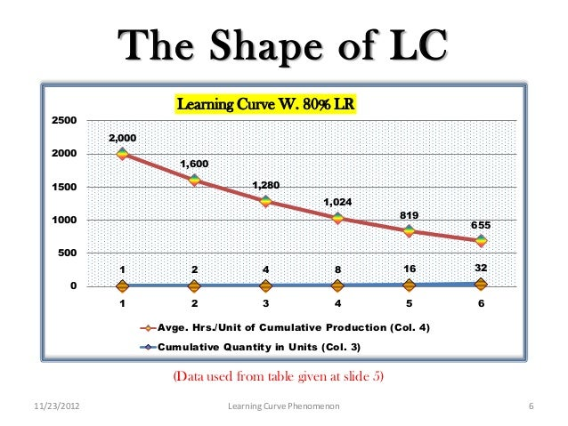 u shaped learning