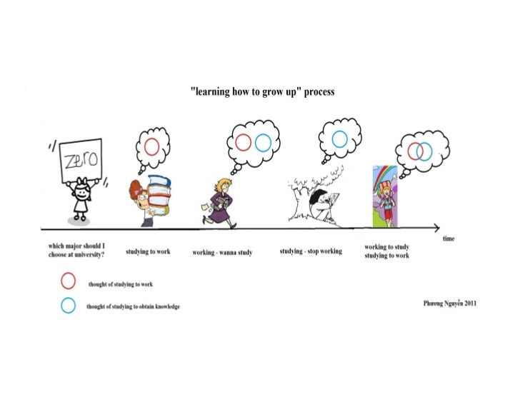 """Phuong - """"learning how to grow up"""" process"""