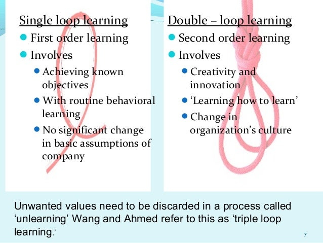 Read book triple loop learning management library PDF