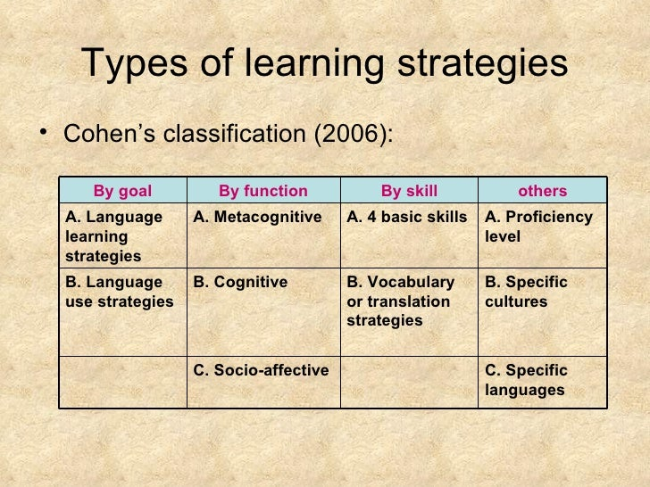 the comparison of language learning strategies A comparison of the metacognitive reading strategies used by efl and esl readers alireza karbalaei linguistic knowledge of their first language when they are learning their second language, use contextual cues, and learn how to chunk language.