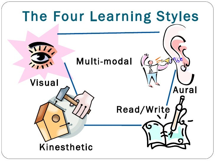 Readwrite Learner Learning Style