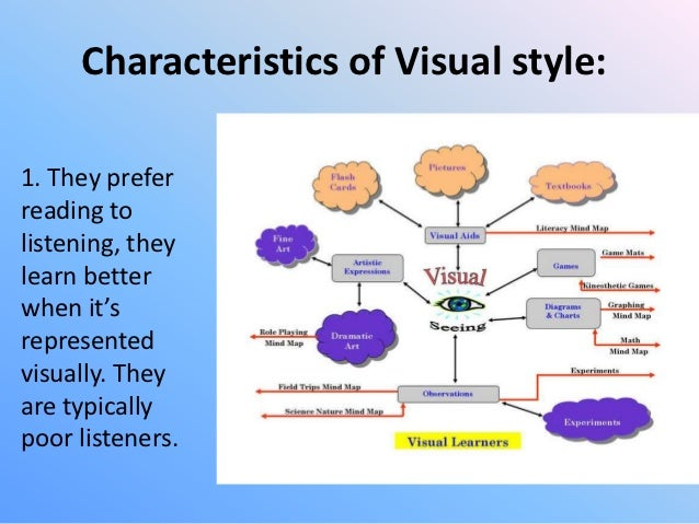 visual learning style examples Learning styles summary page ask your instructor for specific examples of concepts and procedures visual learners remember best what they see--pictures.