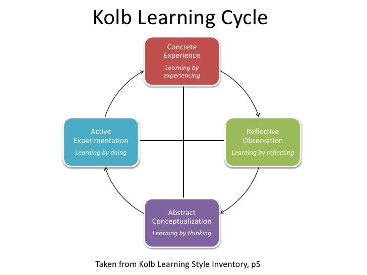 essay on kolbs learning styles Experiential learning essay template review this check list in prior to submitting your experiential learning essay essay in kolb's model.