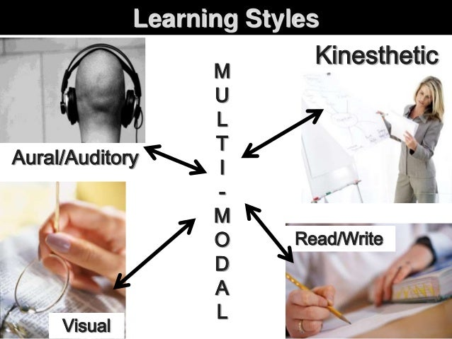 Learning styles Aural/Auditory Kinesthetic Visual Read/Write M U L T I - M O D A L Learning Styles