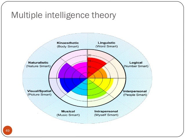 intelligence theories and educational applications The biographical profile of joseph s renzulli, focusing on his/her contributions to the development of intelligence theory and testing.