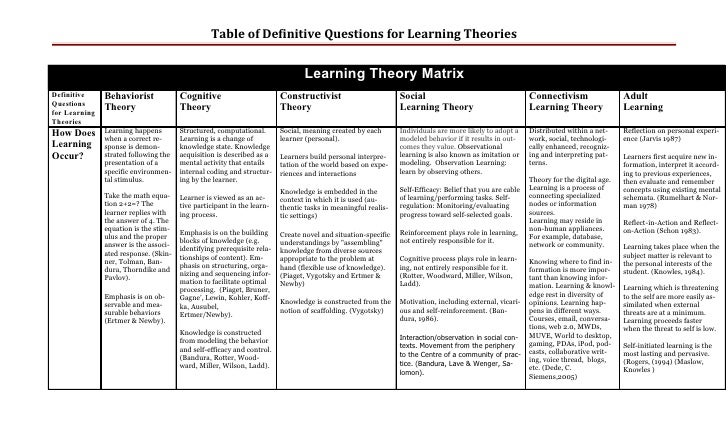 Table of Definitive Questions for Learning Theories                                                                       ...